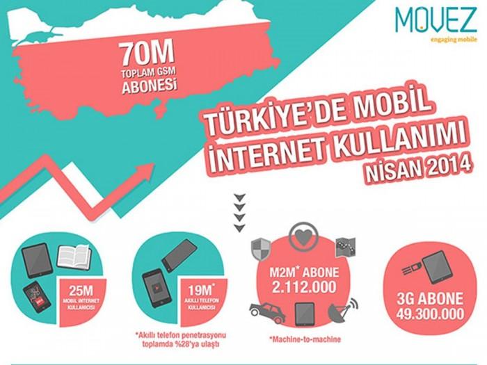 Türkiye'de Mobil İnternet Kullanımı