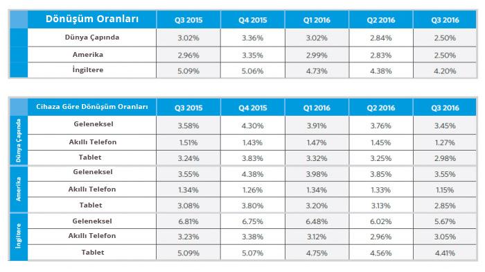 e-ticaret-dönüşüm-oranları-1