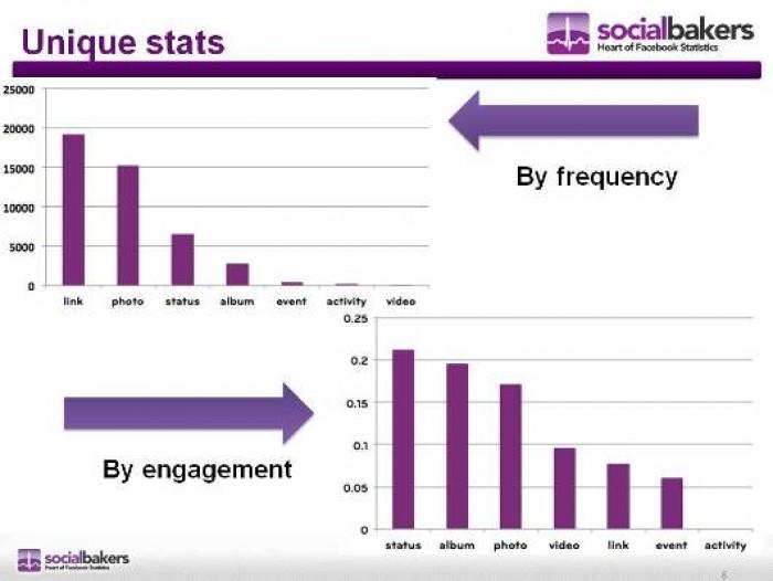 Socialbakers dan Türkiye ye Özel Facebook Pazarlama Analizi