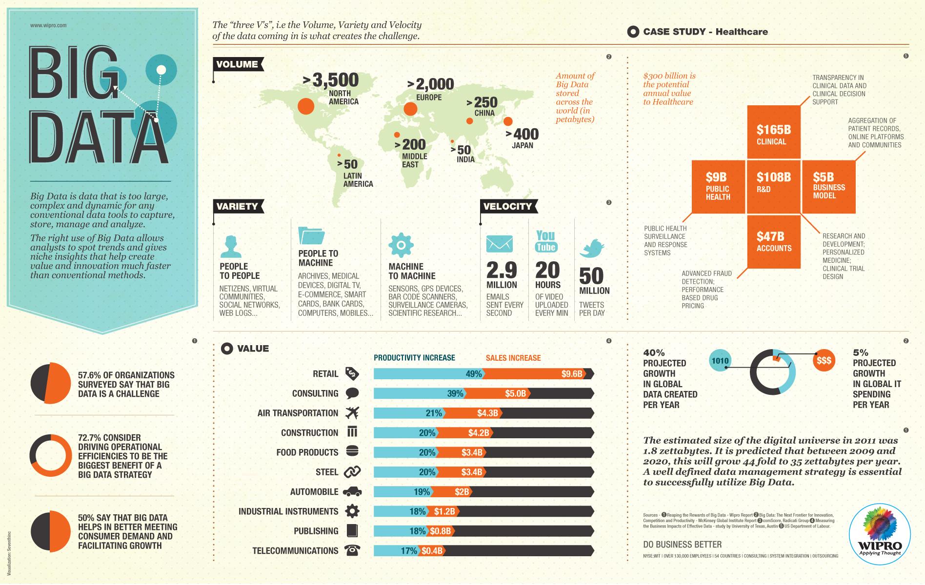 Big Data / Büyük Veri Nedir? İşletmeler için Ne Anlama Geliyor?