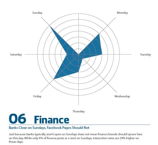 facebook-finans