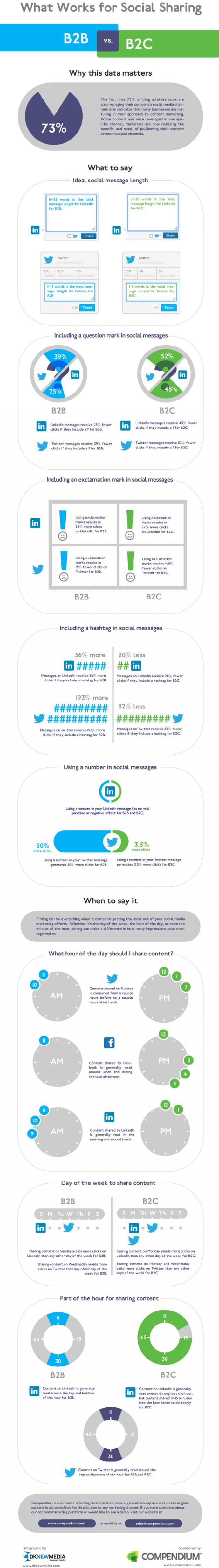 AddThis Analizi ile Sosyal Medya da İçerik Ne Zaman Paylaşılmalı? [İnfografik]