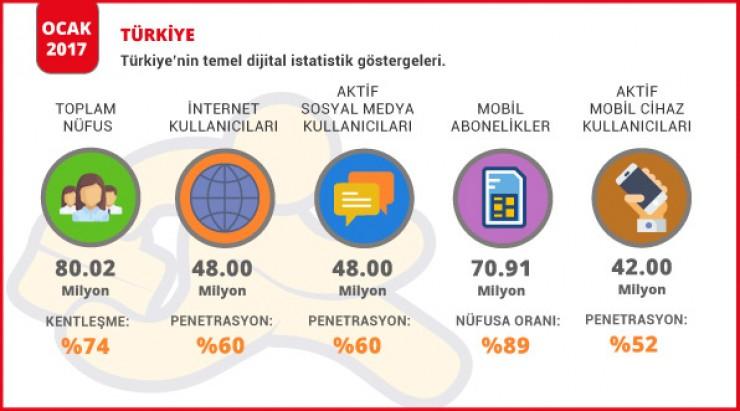 İnternet ve Sosyal Medya Kullanım Oranları Türkiye Rakamları