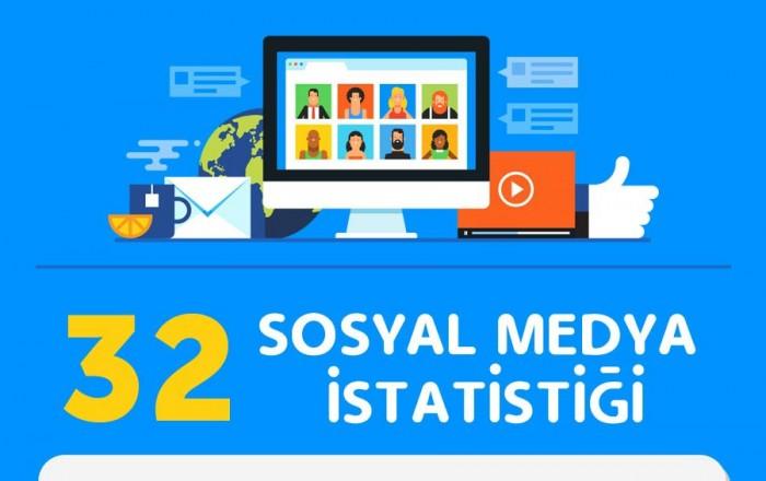 Sosyal Medya Pazarlama İstatistikleri - 2017