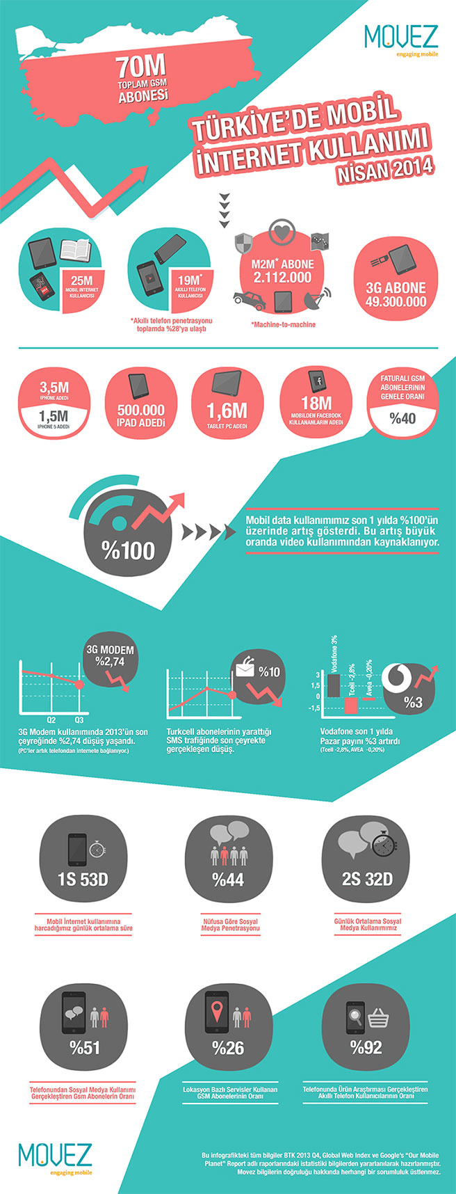 movez-infografik