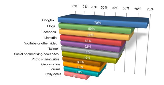 sosyal-medya-siteleri-2