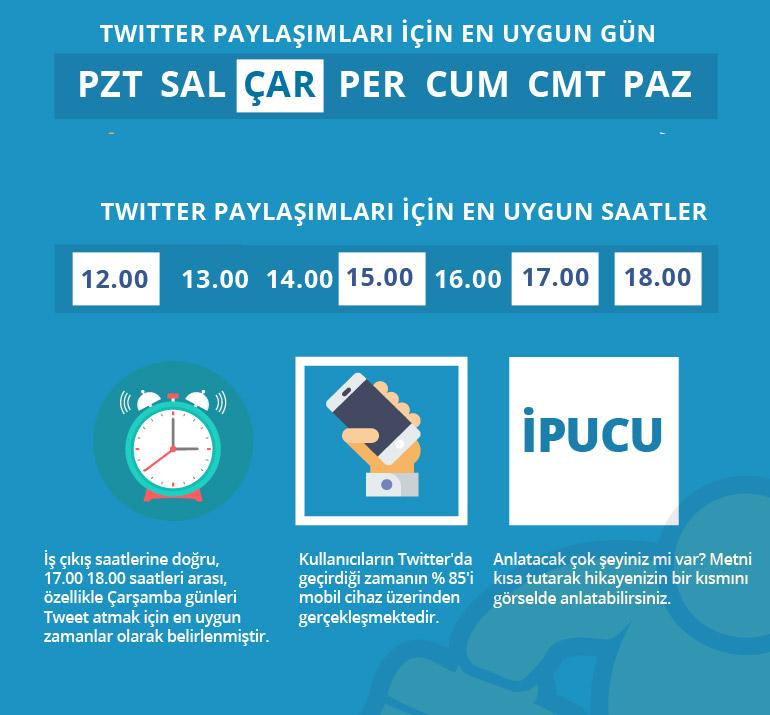 Tweet-Atmak-İçin-En-Uygun-Zaman
