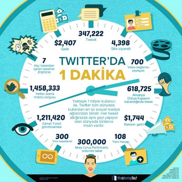 1 Dakikada Twitter'da Neler Oluyor?